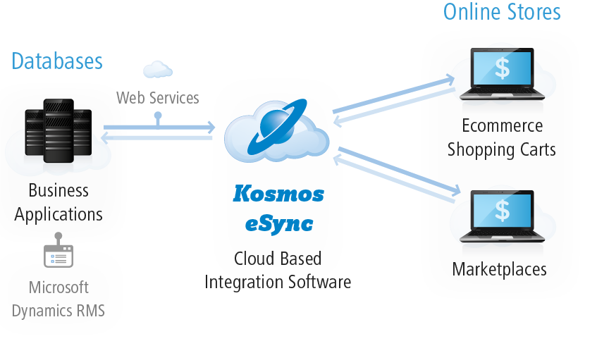 Kosmos eSync - RMS Ecommerce Integration Diagram