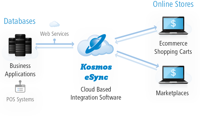 Kosmos eSync - POS Ecommerce Integration Diagram